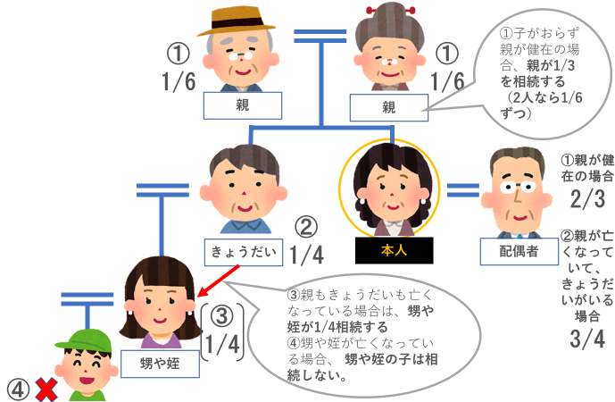 相続人(子供のいないケース)