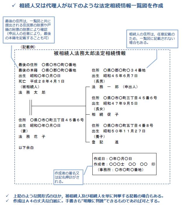 法定相続情報一覧図かきかたsample