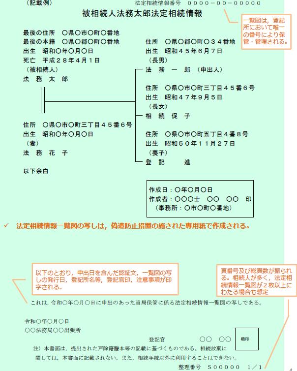 交付される法定相続情報一覧図のsample