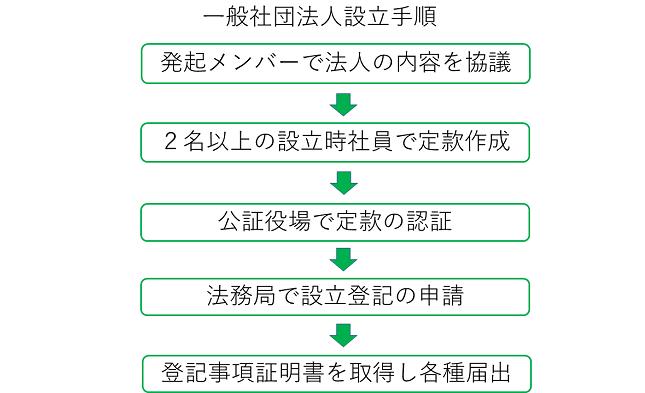 一般社団法人の設立手順の図